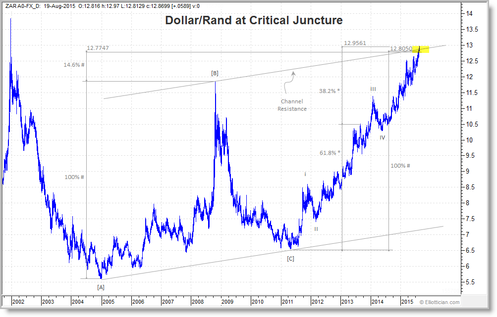 Usd Zar Dollar Rand At Critical Juncture