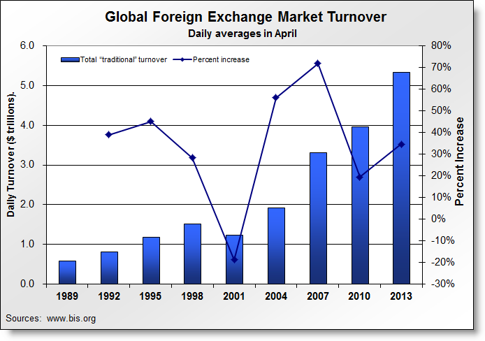 Average daily indian forex turnover