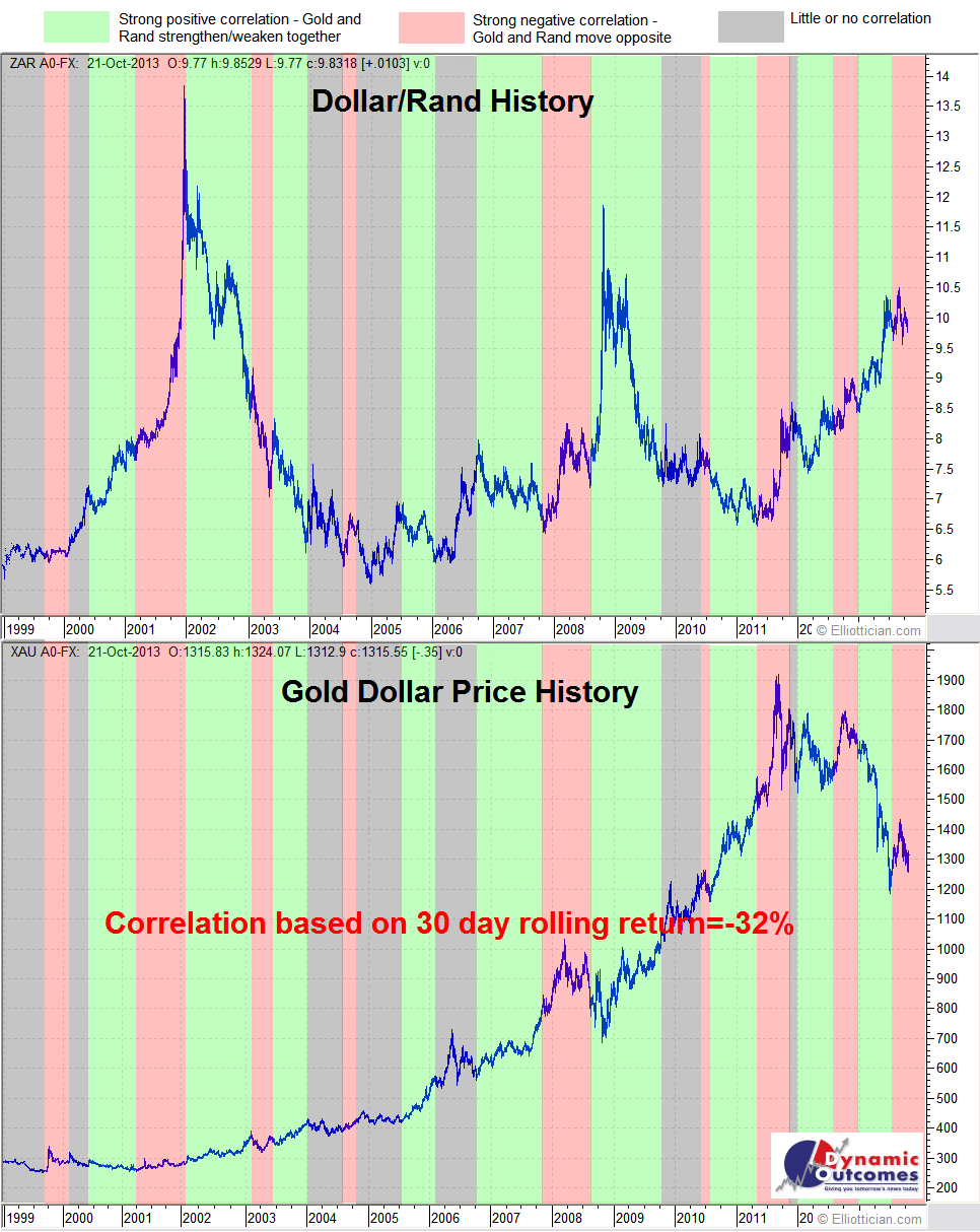 Fundamental Theory Dollar Rand Usd Zar Vs Gold Correlation From 1999 To