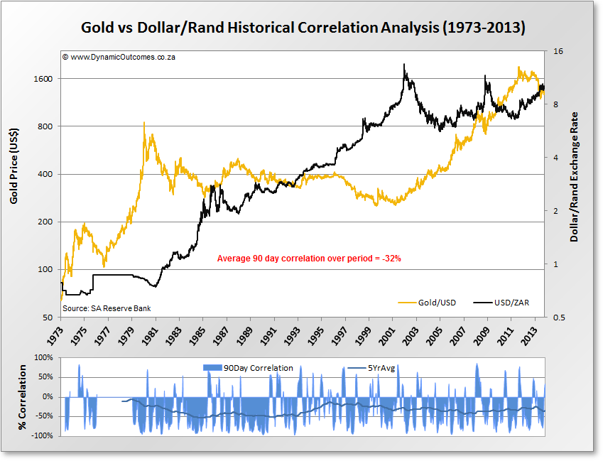 Demystifying the rands relationship with gold dynamic outcomes fundamental theory dollar rand usdzar vs gold correlation from 1935 to sciox Image collections