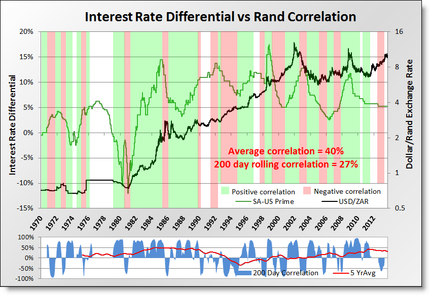 dynamic outcomes rand posts weekly rand reviews