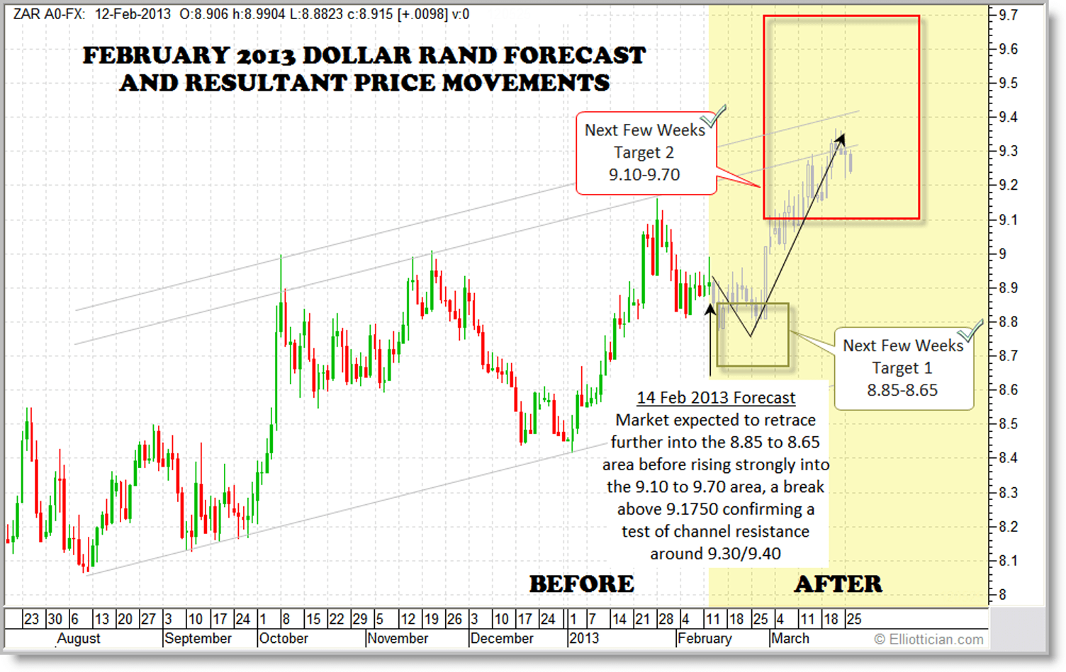 The Dollar Rand Usd Zar Hit Both Targets Forecast On 14 February 2017