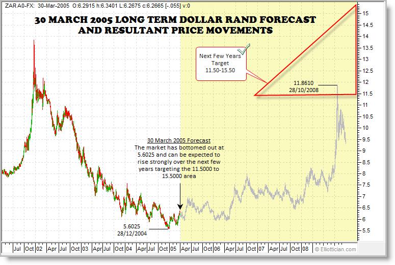 Forex rand to australian dollar