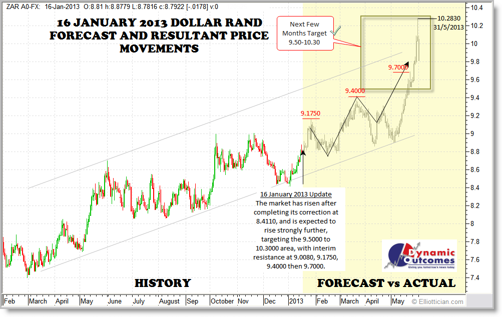 forecasting track record rand forecasts tools resources to help you take of your