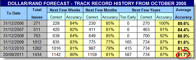 Track record forex