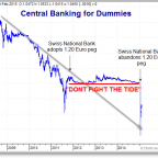 Don't Fight the Tide Swiss National Bank Lesson in pegging the Franc against the Euro