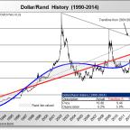 Interest Rates vs Rand